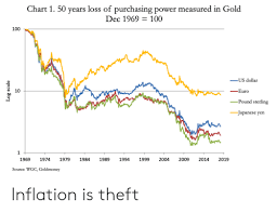 Chart 1 50 Years Loss Of Purchasing Power Measured In Gold