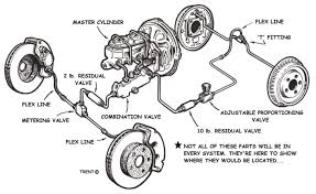designing your brake system