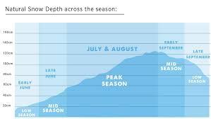 Falls Creek Alpine Resort Mountain Stats