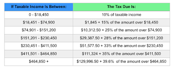 2014 Standard Deduction Chart Irs Announces 2015 Tax Brackets Standard Deduction Amounts