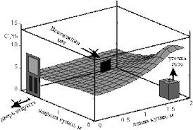 Методические рекомендации по дипломному проектированию для  Рисунок 2 7 Распределение концентрации метана С% по помещению кухни через 2 часа после начала утечки