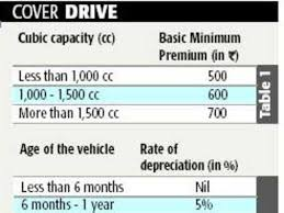 How Do Companies Calculate Car Insurance Premium The