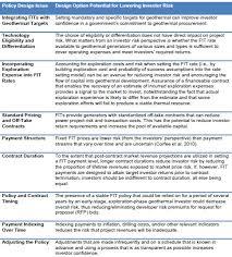 WIND-WORKS: NREL How To Design Geothermal Feed-in Tariffs