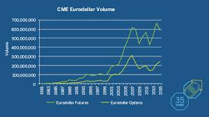 Product Anniversaries Cme Group