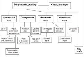 Курсовая работа Оценка стоимости предприятия методом чистых активов Организационная структура управления предприятием представлена на рисунке 2