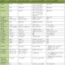short form negative japanese an introduction to japanese keigo