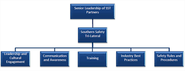 Overview Sst