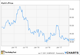 Why I Just Bought Kohls Stock The Motley Fool