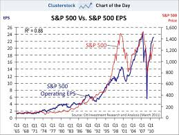 Chart Of The Day The Simple Reason Stocks Have Had
