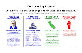 Constitutional Law Big Picture Bar Exam Study Materials