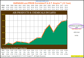 Air Products And Chemicals A Dividend Champion Offering