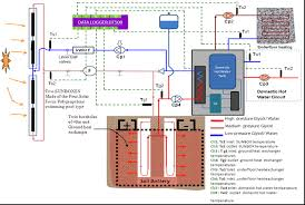 charging the earth solar blaise version of circuit diagram the circuit diagram of plumbing and electrics this is incorporating most of the datalogging wires and shows more of the engineering of the heatpump