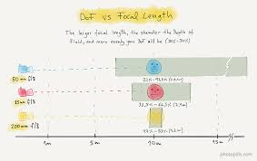 Camera Lens Distance Chart Depth Of Field The Definitive Photography Guide Photopills