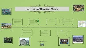 University Of Hawaii At Manoa By Prezi User On Prezi