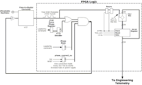 monitoring of a digital closed loop feedback circuit into a monitoring circuit shown in the right of the block diagram of figure 1 in the lola system there are 12 tdcs and associated control and support