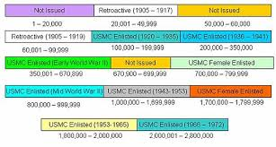 Marine Corps Officer Mos Chart Service Number United States Marine Corps Wikipedia