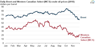 Western Canadian Select Crude Oil Price Chart Pipeline Constraints Refinery Maintenance Push Western