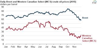 Pipeline Constraints Refinery Maintenance Push Western