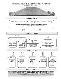 Project Proposal Flow Chart Project Flow Chart For Indigenous Housing As A Solution F