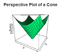 R 3d Plot With Examples