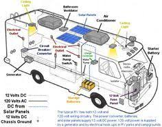 rv diagram solar wiring diagram camping, r v wiring, outdoors renogy rv solar wiring diagram rv electrical wiring diagram rv solar kits, solar caravan and rv mount power