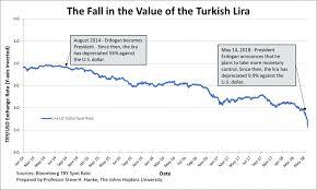 Us Dollar Depreciation Chart Turkeys Lira Takes A Dive And Inflation Soars