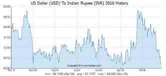 Usd Dollar Rate Chart Us Dollar Usd To Indian Rupee Inr History Foreign