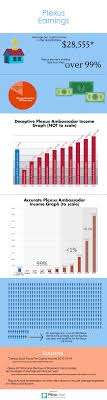 Plexus Ambassador Pay Chart What You Should Know About Plexus Truth In Advertising