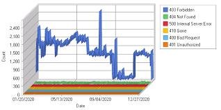 report for stxmaps errors