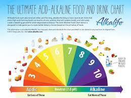 Ph Balance Food Chart Acid Alkaline Food Chart Ph Balance Alkalife