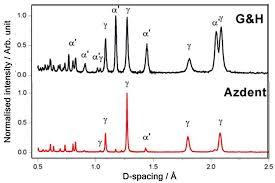 Nanomaterials Free Full Text Composition Nanostructure