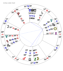 Relocation Natal Chart Lillianss Vertex Axis Natal And In Relocation Alice