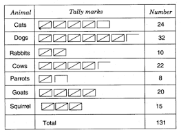 Cch Smart Charts Ncert Solutions For Class 5 Maths Chapter 12 Smart Charts