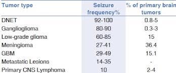 Management Of Brain Tumor Related Epilepsy Klinger Nv Shah