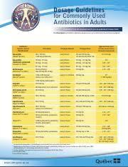Adult Antibiotic Dosage Chart Dosage Guidelines For