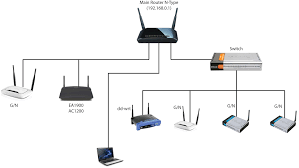 network diagram switch skeletal diagram home networking guide at Home Network Diagram With Switch And Router