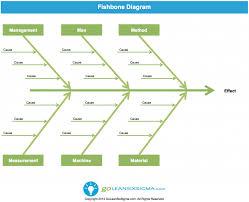 ideas about ishikawa diagram on pinterest    whys  lean six        ideas about ishikawa diagram on pinterest    whys  lean six sigma and cause and effect analysis