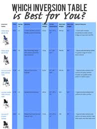 Teeter Comparison Chart 10 Inversion Table Side Effects