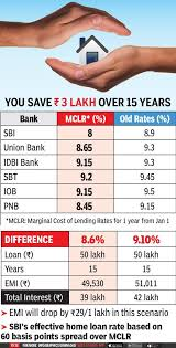 Home Loan To Become Cheapest In 6 Years As Sbi Other Banks