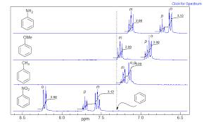 Nmr Signals Chart 5 Hmr 2 Chemical Shift