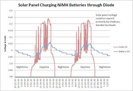 Graphs Of A Solar Panel Recharging Batteries Robot Room