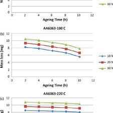 The Hardness Values Of A Aged Aa 2024 Aluminium Alloy