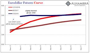 Eurodollar Futures Curves Inverted Snbchf Com
