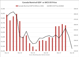 Fuel Economy Chart Canada The Most Important Charts To Watch In 2019 Macleans Ca