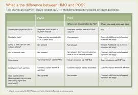Comparison Chart Hughp
