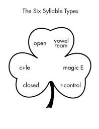 Orton Gillingham Free Resource The Six Syllable Types