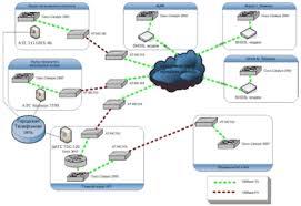 Дипломная работа Организация сети передачи голоса по ip протоколу  Использование этого оборудования дает возможность организовать сеть передачи голоса и факсимильных данных по ip протоколу