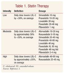 New Cholesterol Treatment Guideline Implications For