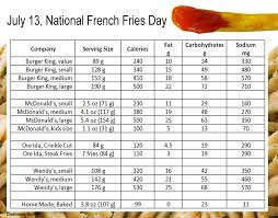 6 Best Photos Of Burger King Fries Nutrition Information