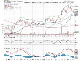 3 Big Stock Charts For Wednesday Kb Home Kbh Cypress
